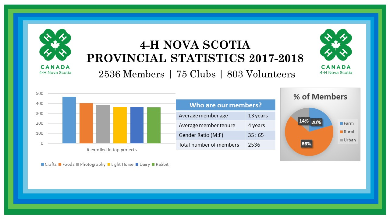 Stats and infor about 4-H Nova Scotia